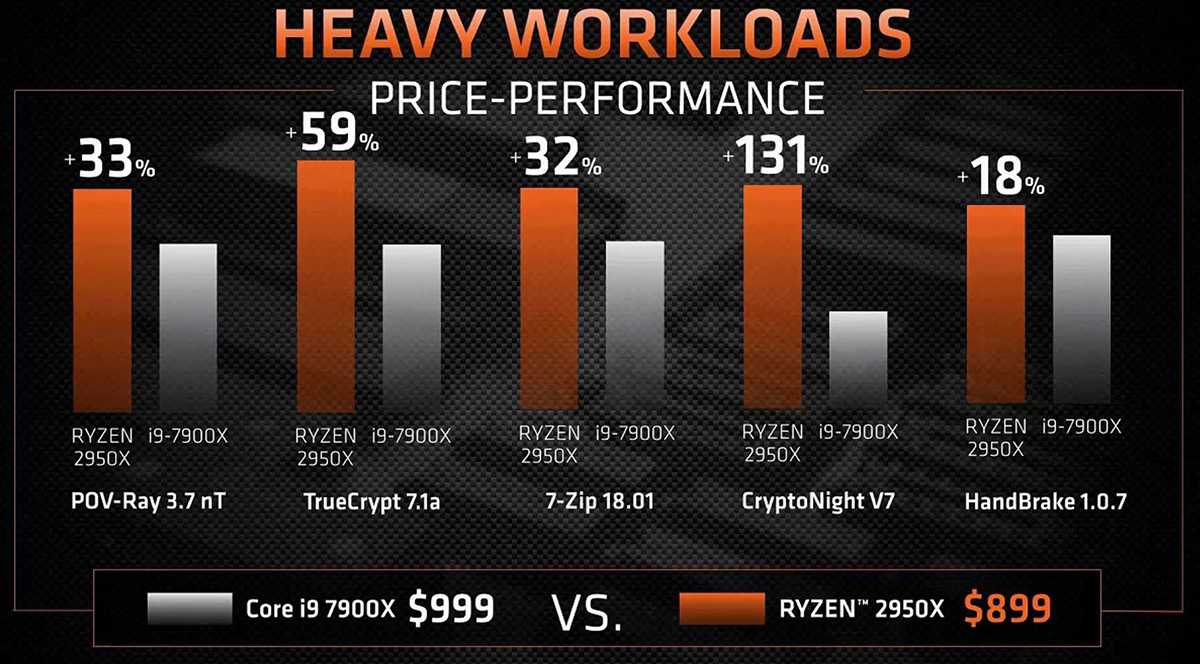 What You Need to Know About the AMD Ryzen 2000 Series